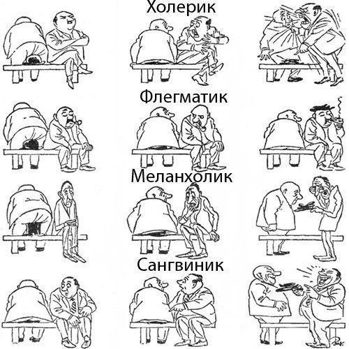 Типы людей