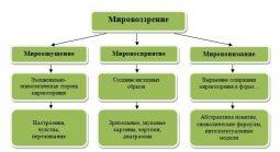 Типы мировоззрения и их анализ